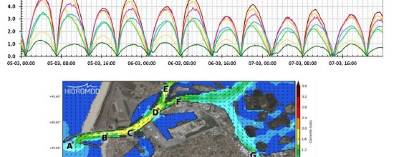 Port of Aveiro commissioned data management and meteo-oceanographic forecast services